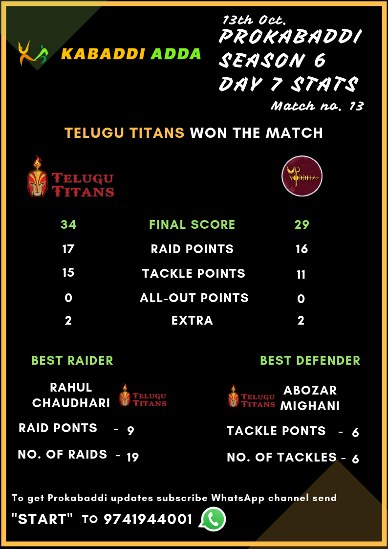 All-round effort from the Telugu Titans help them registered